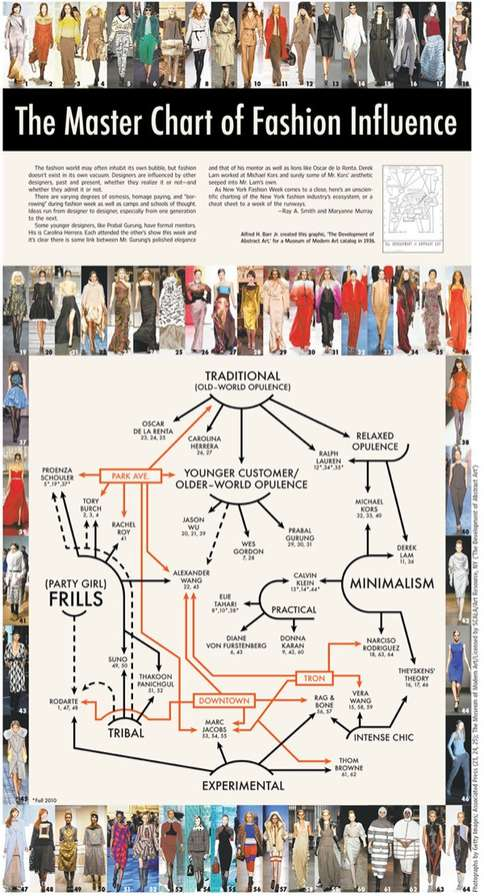 Master Chart of Fashion Influence