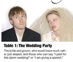 Wedding Placement Realities