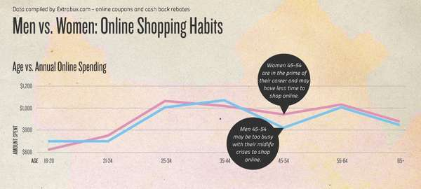 Men Vs Women Online Shopping Infographic
