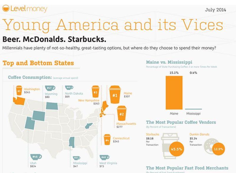 Millennial Spending Infographics
