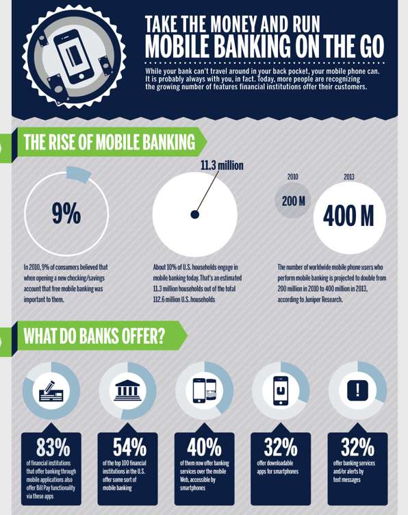 Mobile Banking on the Run Infographic