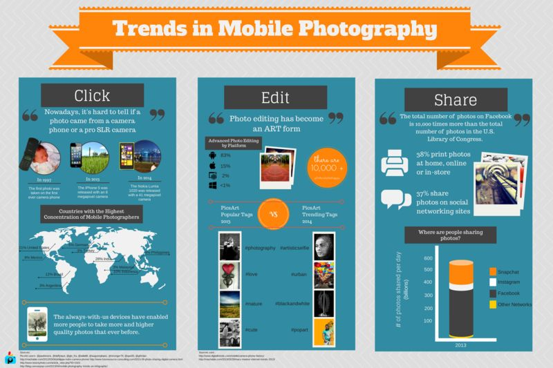 Mobile Photography Infographics
