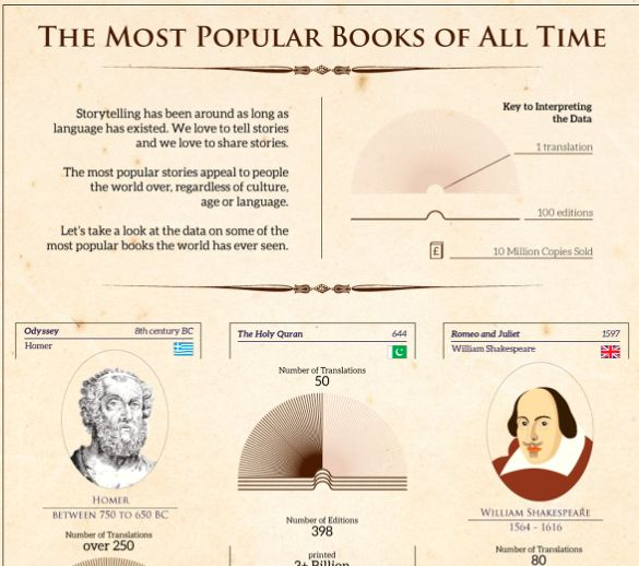 Literary Best-Seller Infographics