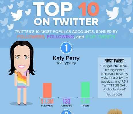 Influential Twitter User Charts