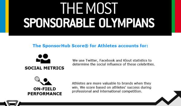 Most Sponsorable Olympians