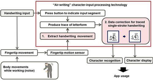 Motion-Sensing Rings