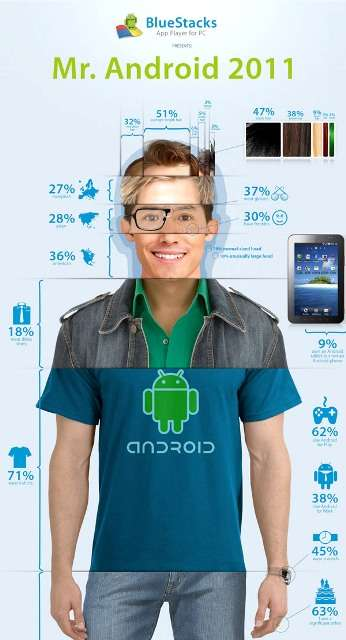Mr Android 2011