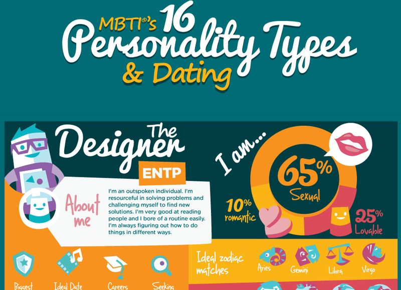 What Your Myers-Briggs Type Says About Your Dating Style
