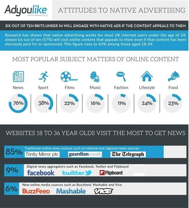 Millennial Marketing Infographics