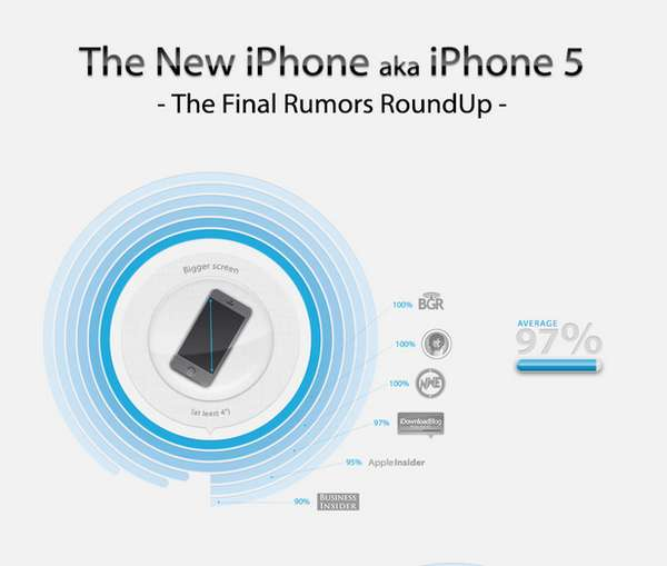 New iPhone 5 Final Rumours Roundup