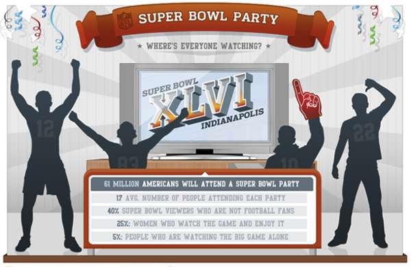 Superbowl Sunday Food Graphs