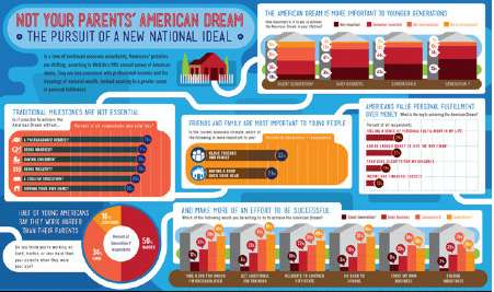 not your parents american dream graphic