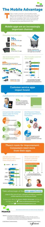 App Download Infographics