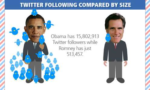 obama and romney compare on twitter