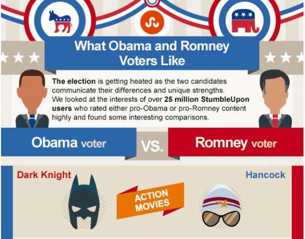 Presidential Voters Infographs