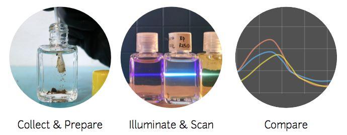 DIY Oil-Detecting Kits