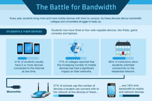 Bandwidth-Consumption Graphics