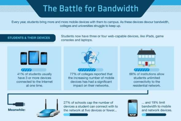 Bandwidth-Consumption Graphics