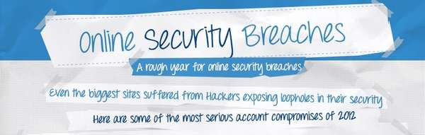 Online Security Breech