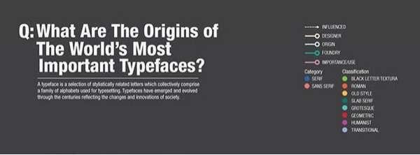 Favorite Font Histories