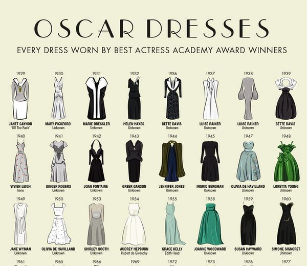 Victorious Award Gown Infographics