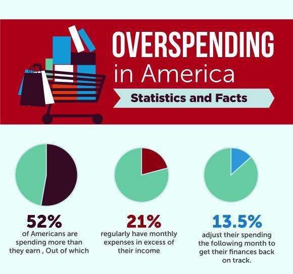 Shocking Overspending Statistics
