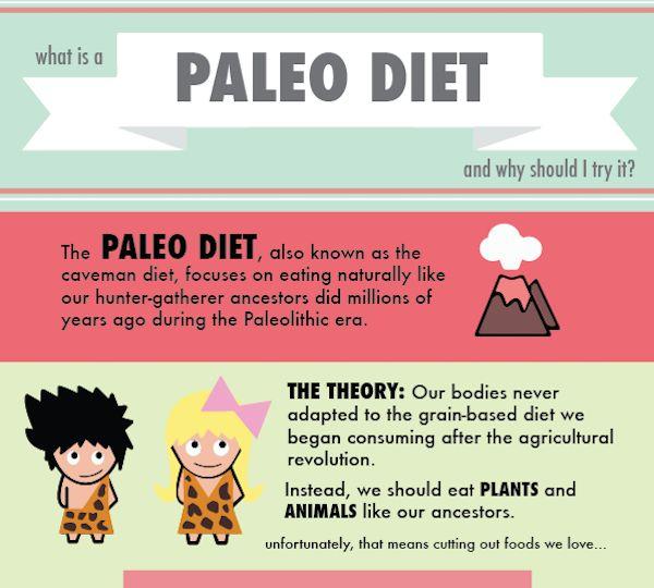 Paleo Diet Guides