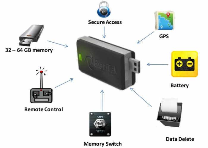 GPS-Tracking USB Keys