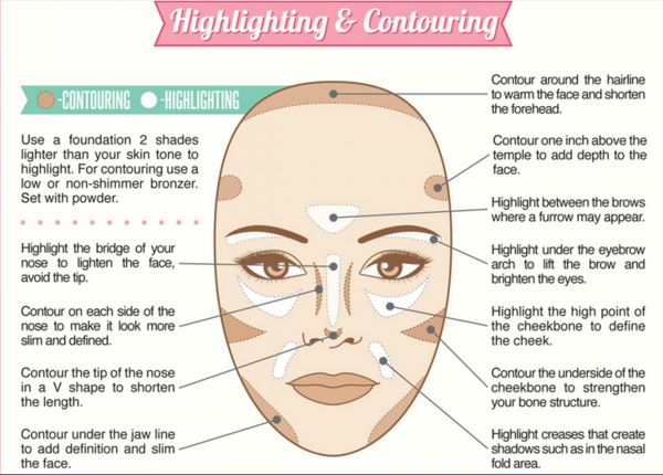 Makeup-Perfecting Infographics