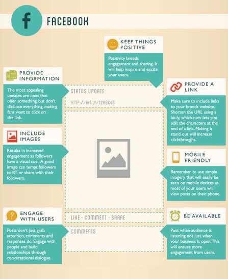 Social Media-Perfecting Infographics