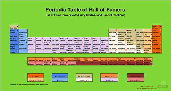 Periodic Table of Baseball