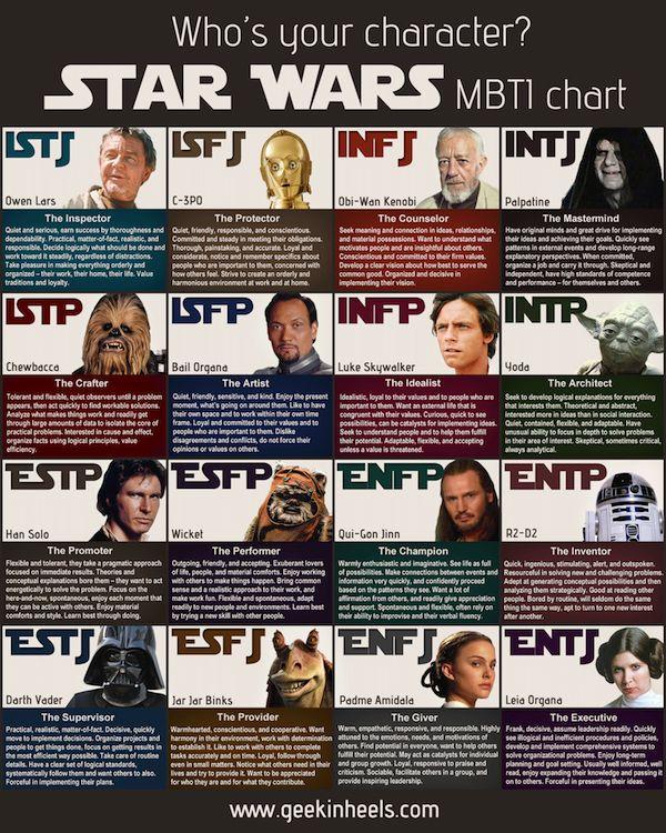 Sci-Fi Personality Charts