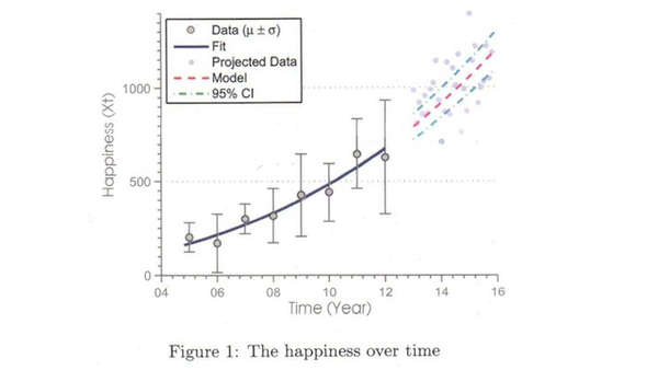 Scientific Nuptial Propositions