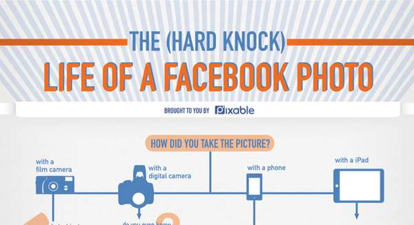 Pixable 'Life of a Facebook Photo'