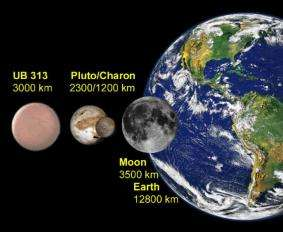 Pluto Not a Planet