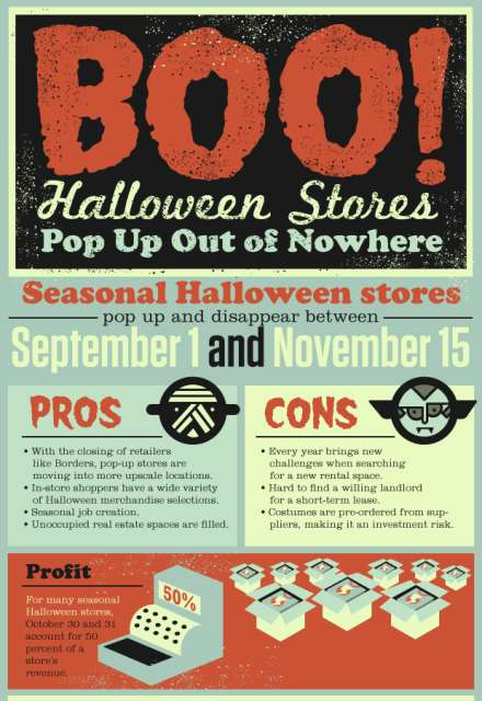 Pop-Up Halloween Stores Infographic