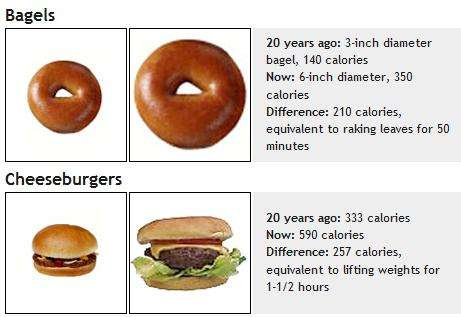 As Food Size Doubled, So Did Waistlines