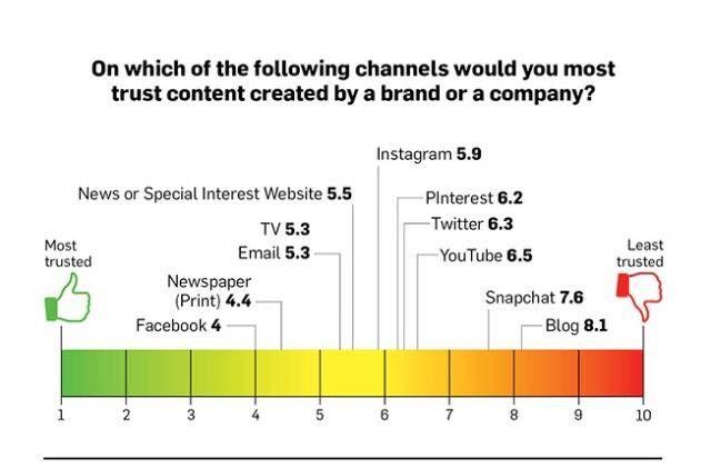 Social Media Generation Guides