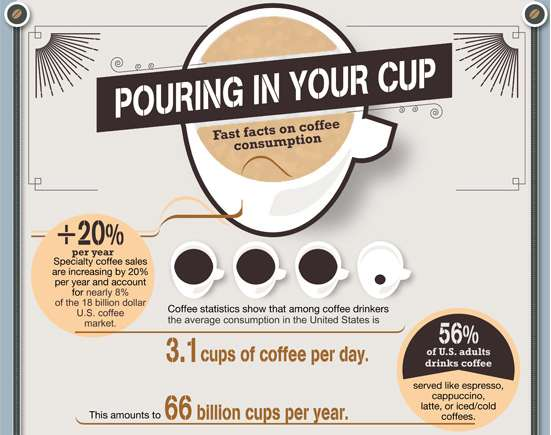 pouring in your cup infographics