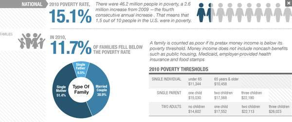 Poverty in the US by the Numbers