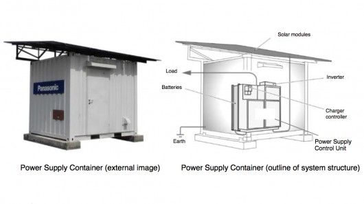 Portable Solar Power Plants Power Supply Container