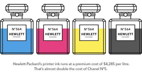 Perfume Packaged Printer Ink