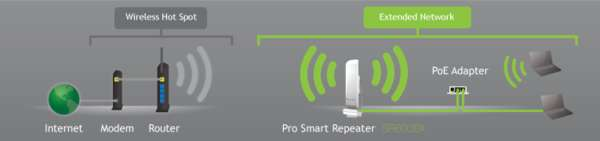 Pro Smart Repeater