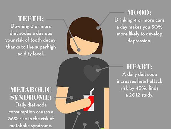 Diet Soda Consumption Charts