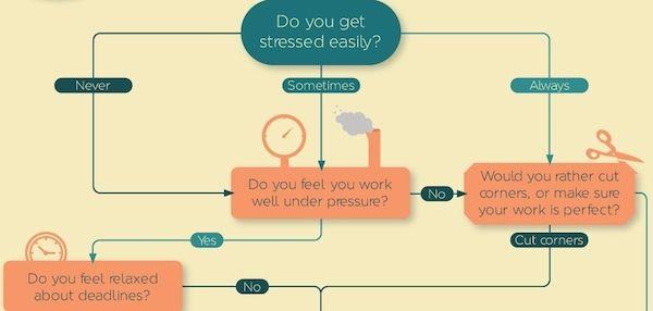 Procrastinator Personality Charts