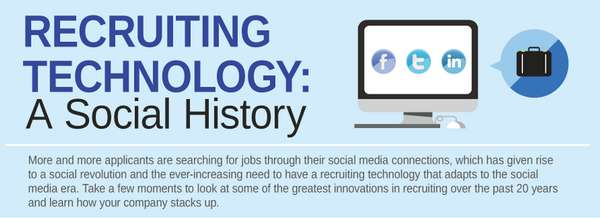 recruiting technology