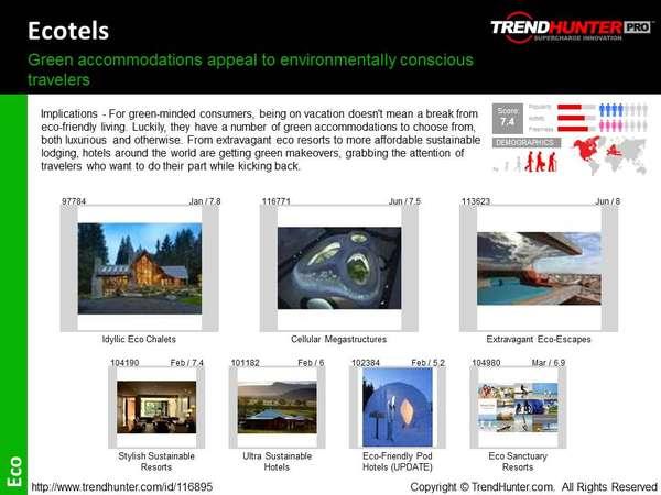 Resorts Trend Report