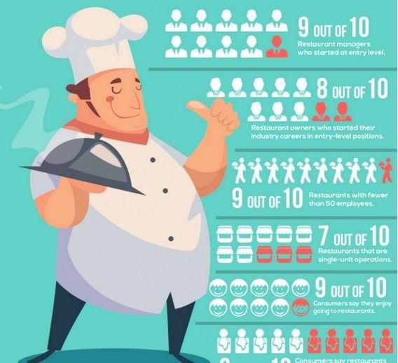 Statistical Restaurant Infographics