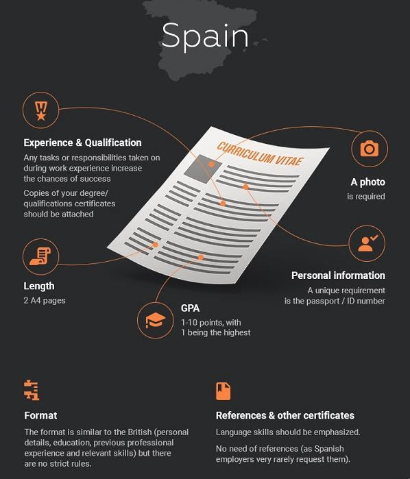 Global Resume Infographics : Resume Formats