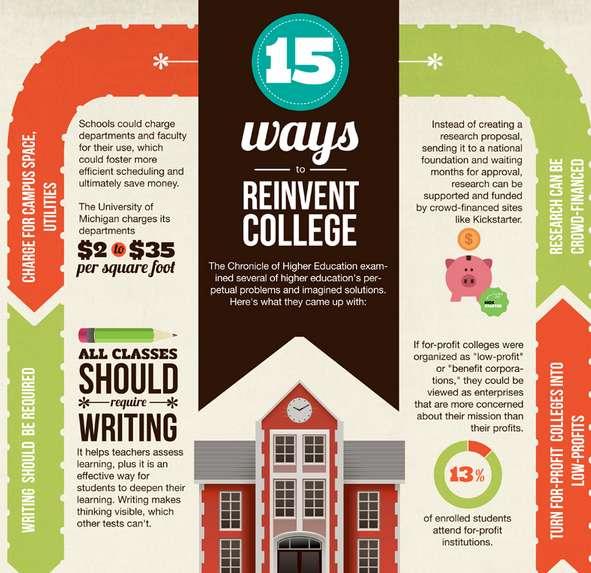 Educational Implication Infographics